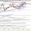 Escenarios posibles en EUR/USD (2ª parte), Por Pablo Anido
