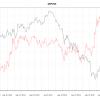 Situación de la libra frente al dólar canadiense y americano por Rubén Martínez