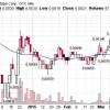 OTC: un mercado desconocido de alto riesgo y alta rentabilidad por David Pinkman