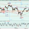 Ibex: ¿sell in May and go away? por José Carlos Estévez