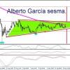 Analisis tecnico CADJPY por Alberto García Sesma