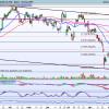 SANTANDER: Idea de Trading de corto plazo por Daniel Santacreu