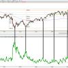 Si la volatilidad es miedo…. Por Luis García Langa