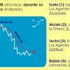¿Fase 4 de mercado a corto plazo? por Maximiano Martín