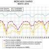 Evolución del mercado eléctrico español en el mes de mayo por Ferran Burriel