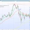 Análisis Almirall, Tesla, Amazon, Apple y Bankia por Alba Puerro