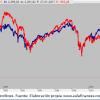 Bolsas americanas imparables, ¿hasta cuándo?. Por Luis García Langa